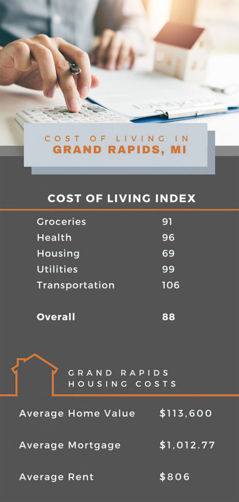 Grand Rapids Cost of Living