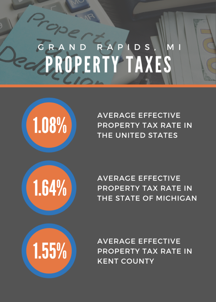 Infographic Showing Property Taxes in Grand Rapids MI